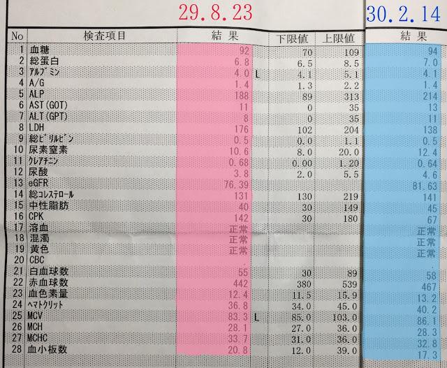 採血,血液検査,アルコール,お酒,影響,純米酒
