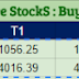 Most active future and option calls ( Pre Market Tips ) for 14 Oct  2016
