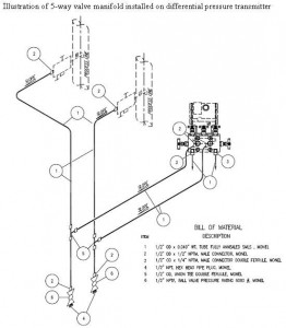 Oil and Gas Engineering: Valve Manifold for Pressure