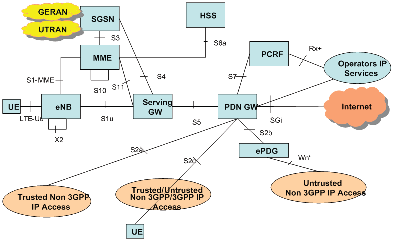 Samir patry web world lte architecture overview for Architecture 4g pdf