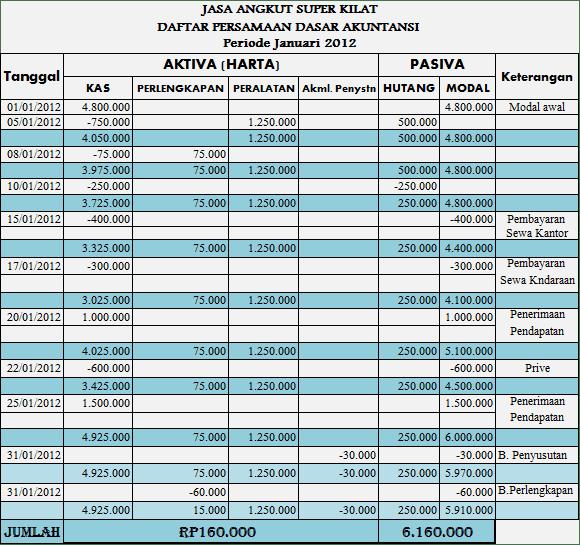 Daftar Persamaan Dasar Akuntansi