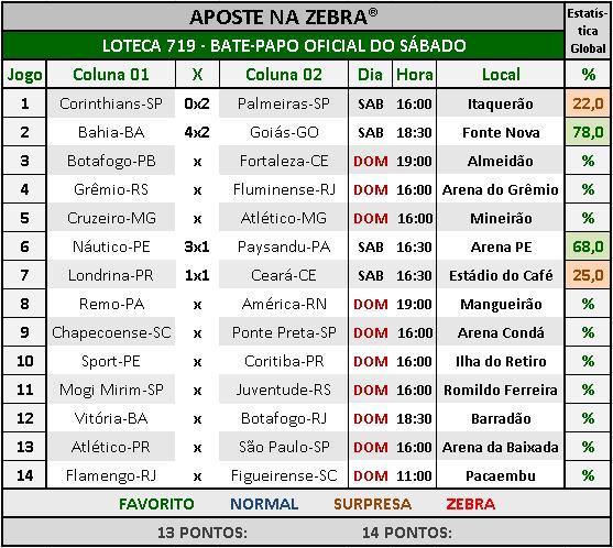 LOTECA 719 - BATE-PAPO OFICIAL DO SÁBADO 04