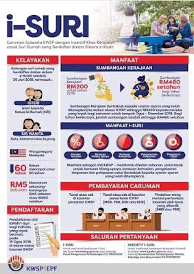 Pendaftaran i-Suri Caruman KWSP Suri Rumah 2018 (eKasih)