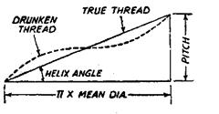 Errors in Threads | Engineering Metrology