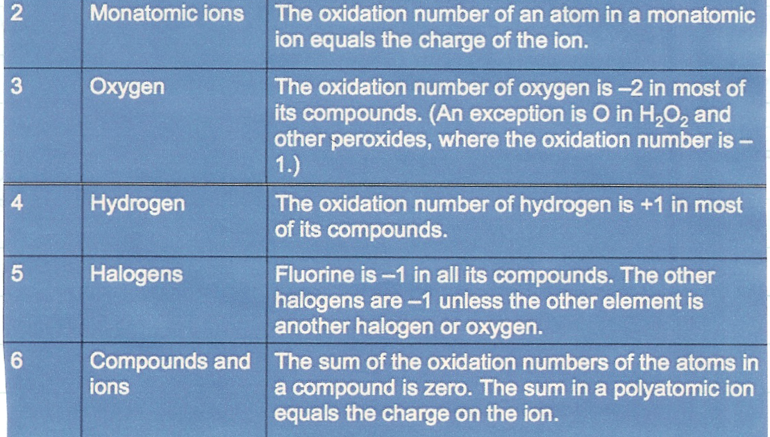 The Medical Cat: Oxidation Numbers, OxidationReduction
