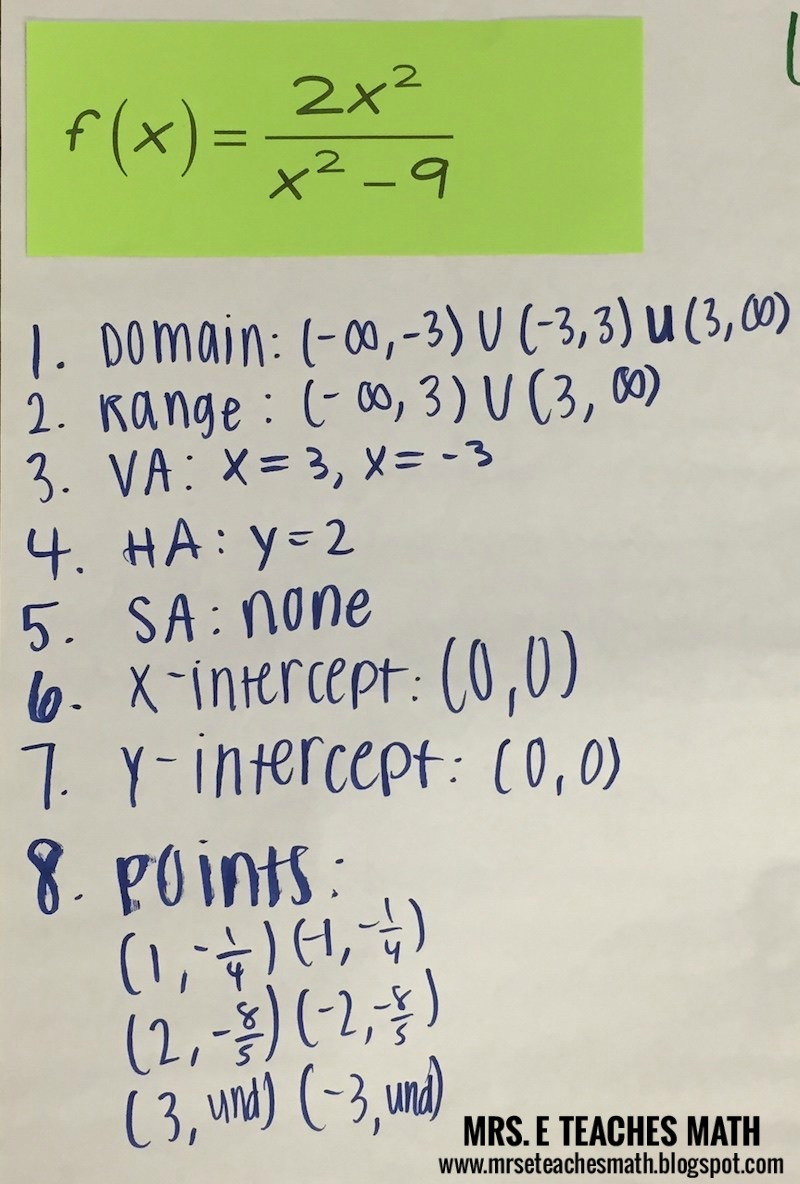 This activity to practice graphing rational functions worked so well for my Algebra 2 students.  After the notes, my students did this project.  It was better and more effective than a worksheet.  It would even work for Pre-Calculus students.