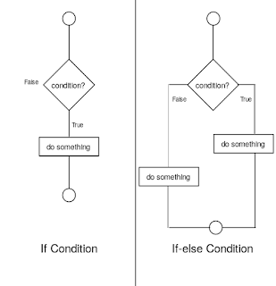 if and if-else statements : img