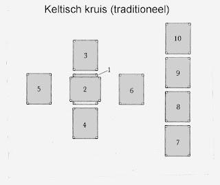 https://nl.wikipedia.org/wiki/Keltisch_kruis_(tarot)
