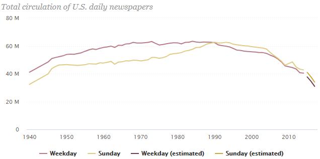 Media Confidential: Newspaper Circulation Declines Continue