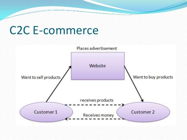 Types of e commerce.