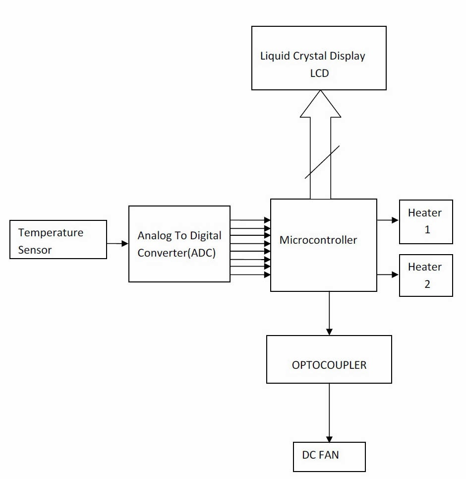small resolution of block diagram 8051 microcontroller description