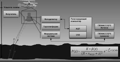 Авиационная батиметрическая система