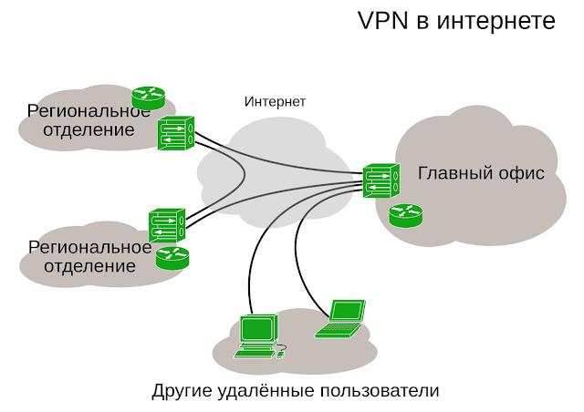 Как устроен VPN