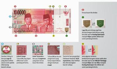 Bentuk Uang Kertas bagian depan dan Deskripsinya