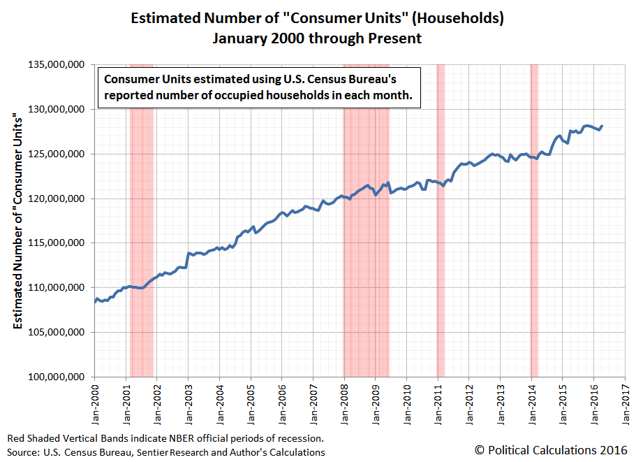 Estimated Number of Consumer Units in U.S., January 2000 through April 2016