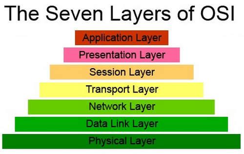 Pengertian 7 Layer OSI beserta Fungsinya