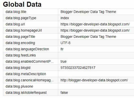 Một số lệnh thông dụng của blogspot bạn nên biết
