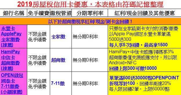【房屋稅繳納攻略】2019/108年度信用卡回饋/分期整理! @ 符碼記憶