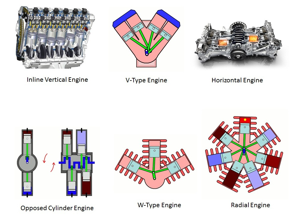 different types of engine mechanical booster v engine in v types of engine the cylinders are placed in two banks having some angle between them the angle between the two banks is keep as small as
