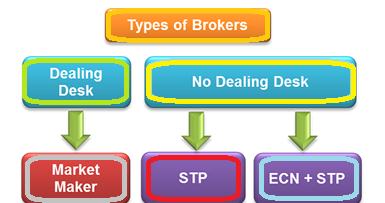 Non dealing desk forex brokers
