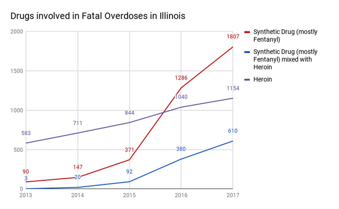 Drugs involved in Fatal Overdoses in Illinois - Muddlex