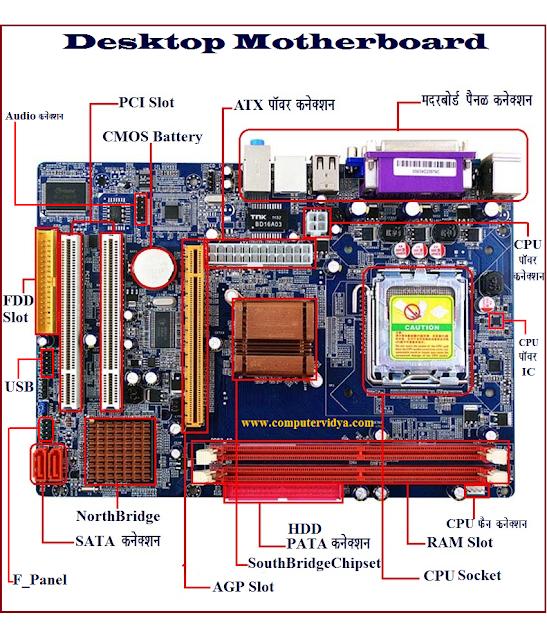 Detail of Desktop Motherboard | Motherboard in Hindi