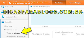 Estatísticas do Google Analytics