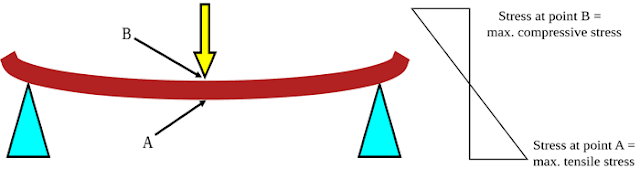 Flexural strength;credit:wikimedia