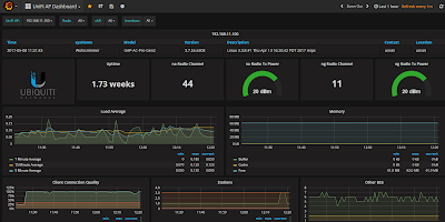 Grafana Dashboard