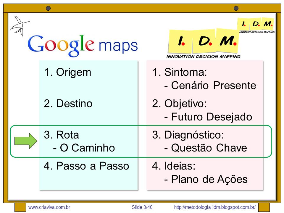Metodologia IDM - Heurística - Google Maps - Mapa - Caminho - Diagnóstico