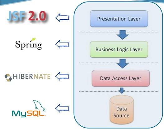 Jsf spring hibernate | JSF Spring Integration  2019-04-11