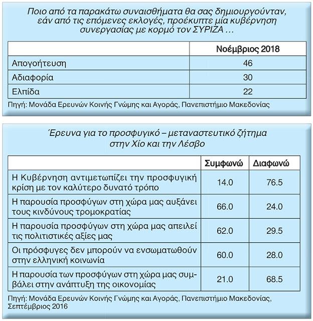 Όχι σε κυβέρνηση συνεργασίας ΣΥΡΙΖΑ από το 46% των Ελλήνων