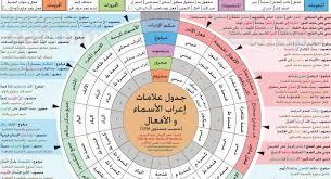 جدول الإعراب في ورقة واحدة - جدول علامات إعراب الأسماء والأفعال 2019
