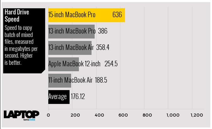 Mecnote MACBOOK VS AIR VS PRO