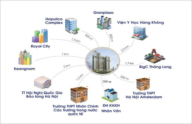 Hệ thống tiện ích liên kết vùng khu vực dự án chung cư GoldSeason 47 Nguyễn Tuân