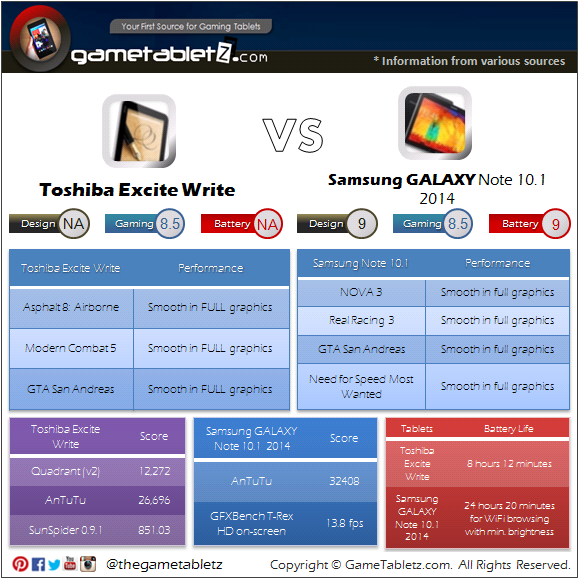 Toshiba Excite Write vs Samsung GALAXY Note 10.1 (2014) benchmarks and gaming performance