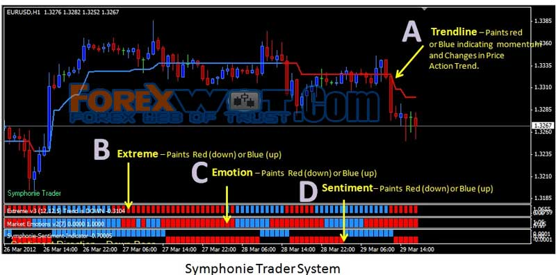 Most popular forex trading system
