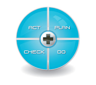 The PDCA cycle is at the core of lean manufacturing