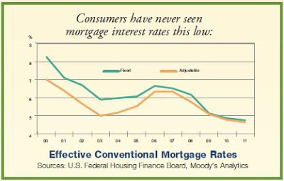 Mortgage rates are at an all-time low in Southeastern Pennsylvania