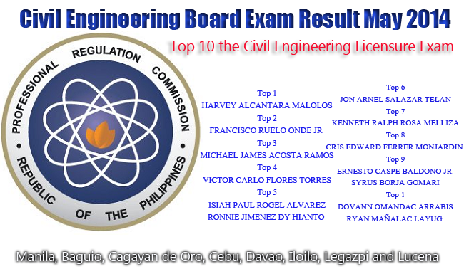 Harvey Malolos is the 1st on Top 10 Civil Engineering Licensure Exam Passers May 2014