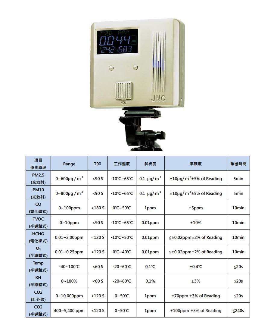 空氣品質偵測器推薦-IAQ室內空氣品質-室內空氣品質監測-溫濕度偵測-空氣品質偵測-一氧化碳偵測-甲醛偵測-二氧化碳偵測-懸浮微粒PM2.5偵測-懸浮微粒PM10偵測-總揮發性有機物TVOC偵測