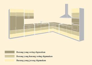 Kitchen set yang ergonomis