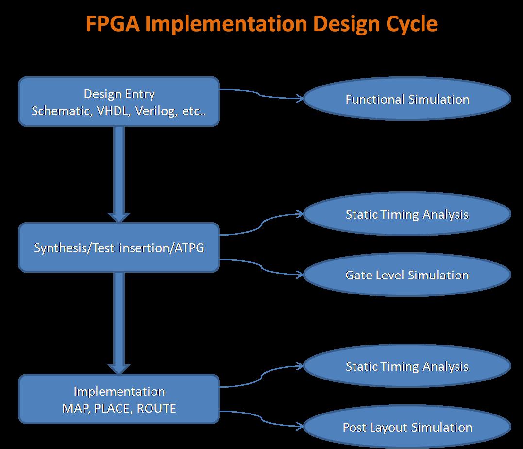 FPGA Implementation Design Cycle