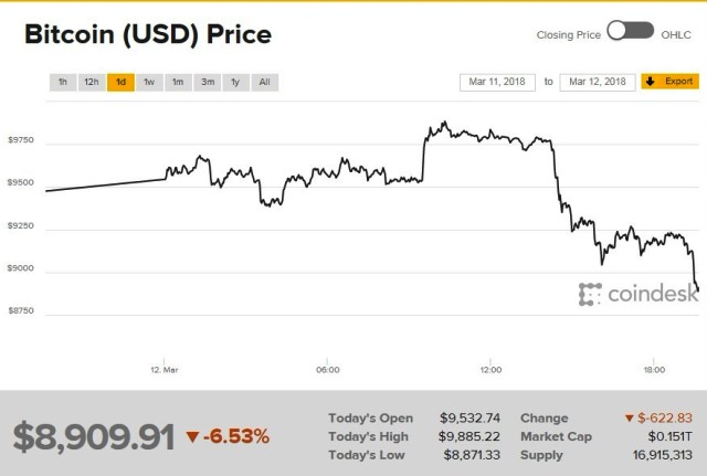 bitcoin price historyt