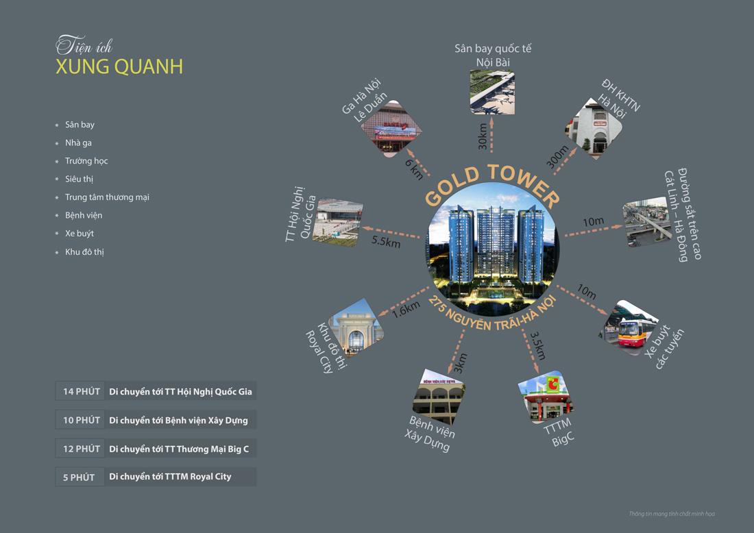 chung cư Gold Tower Nguyễn Trãi