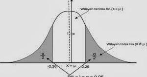 Menghitung Uji Hipotesis Rata-rata Secara Manual dan SPSS