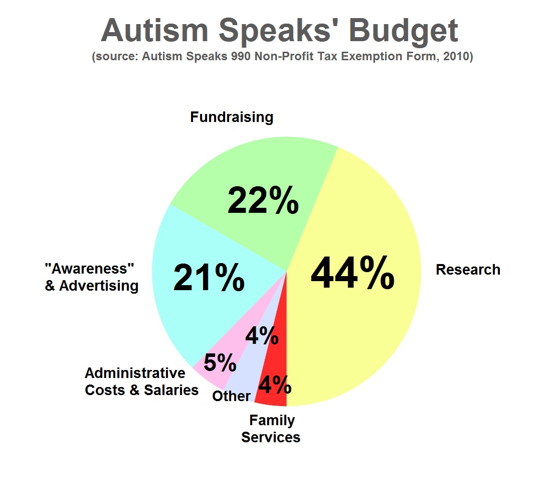 Illusion Of Competence Don T Support Autism Speaks