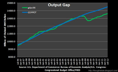chart of the output gap, real GDP versus potential GDP