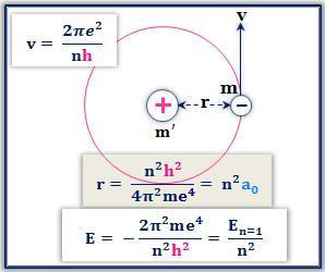Bohr's Model for Hydrogen Atom