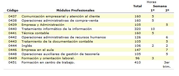 Cfm Gestión Administrativa Módulos